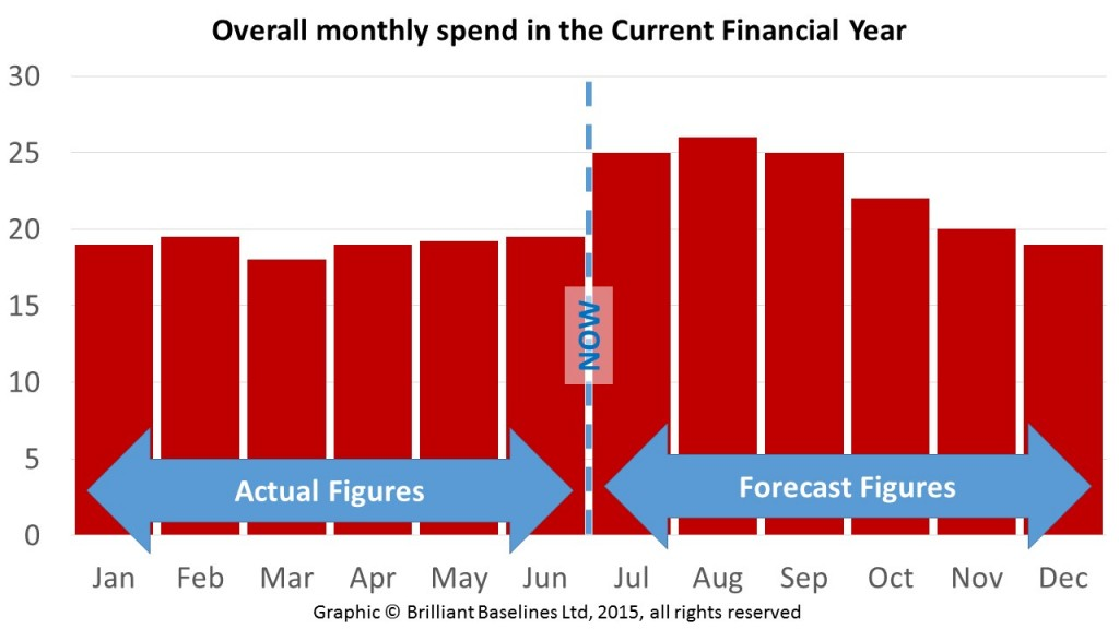 """Figure 3: Project cost forecast """"bow wave"""""""