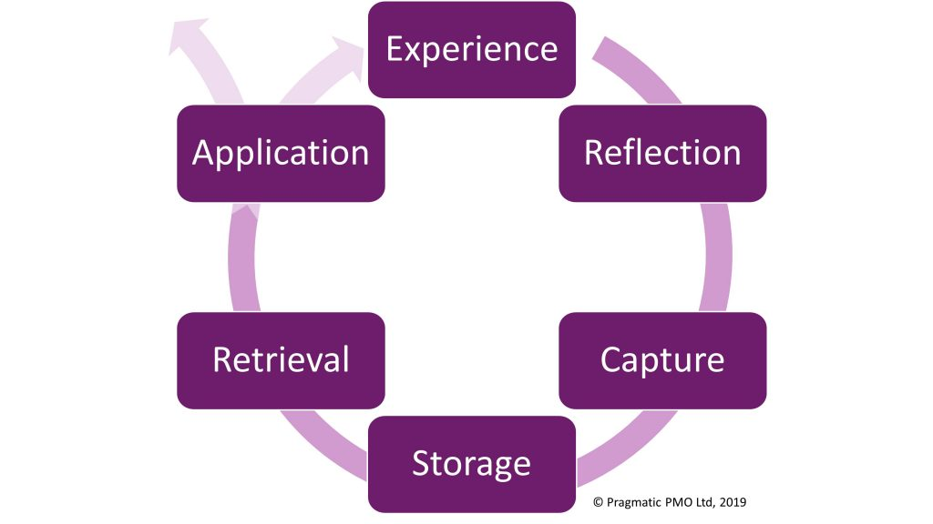 A framework of how organisations learn from projects